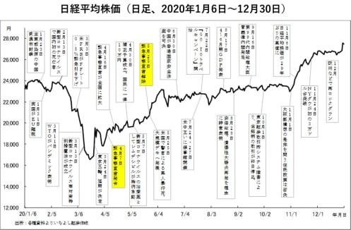 前回の緊急事態宣言と何が違うのか?宣言後も株価が続伸するワケ