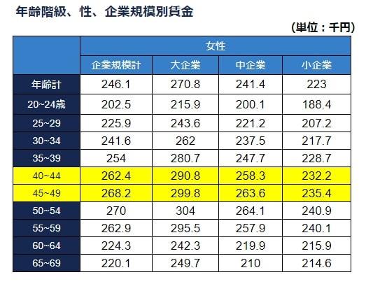 40 歳 平均 年収 40歳、41歳、42歳、43歳、44歳、45歳の平均年収は460万円!男性女性・...