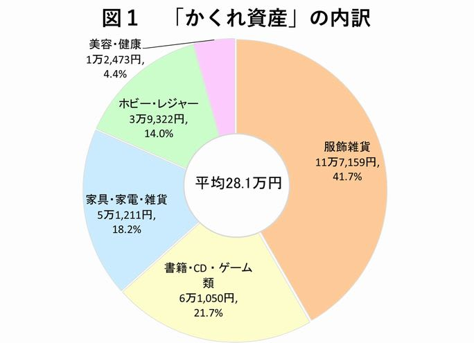 図1 「かくれ資産」の内訳