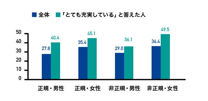 図2 充実感を感じるときとして「仕事に打ち込んでいるとき」をあげた中高年シングルの割合