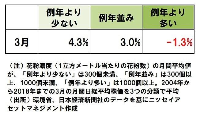 【表1】花粉が例年より少ない年の3月は株価が上昇(3月の分析結果)