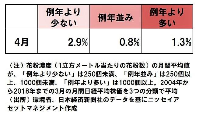 【表2】やはり例年より少ないが最も株高(4月の分析結果)