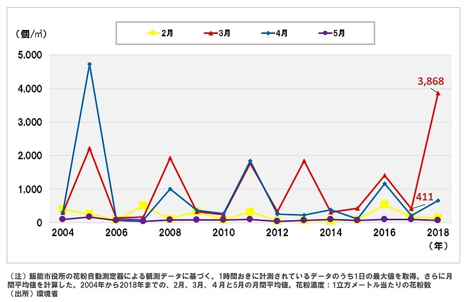 【図1】花粉のピークはおおむね3月