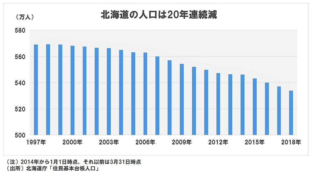 北海道の人口は20年連続減