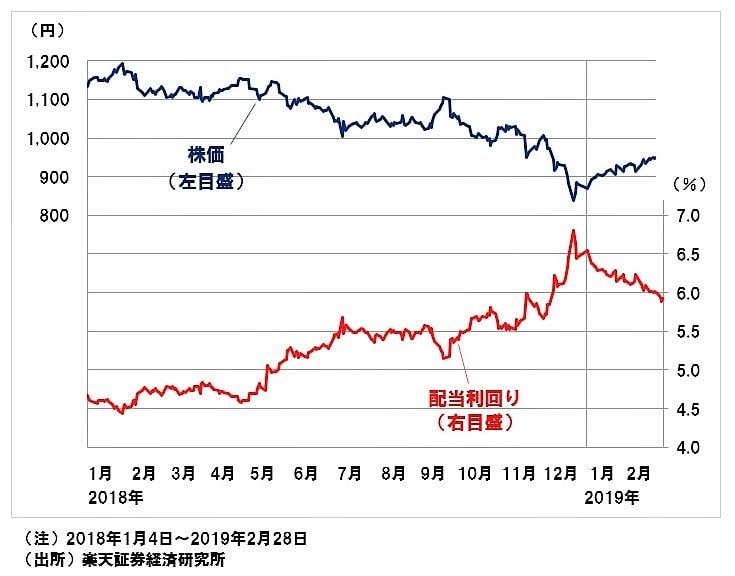 日産自動車の株価と予想配当利回りの推移