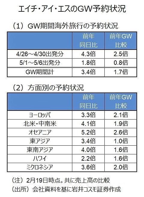 GWの予約状況