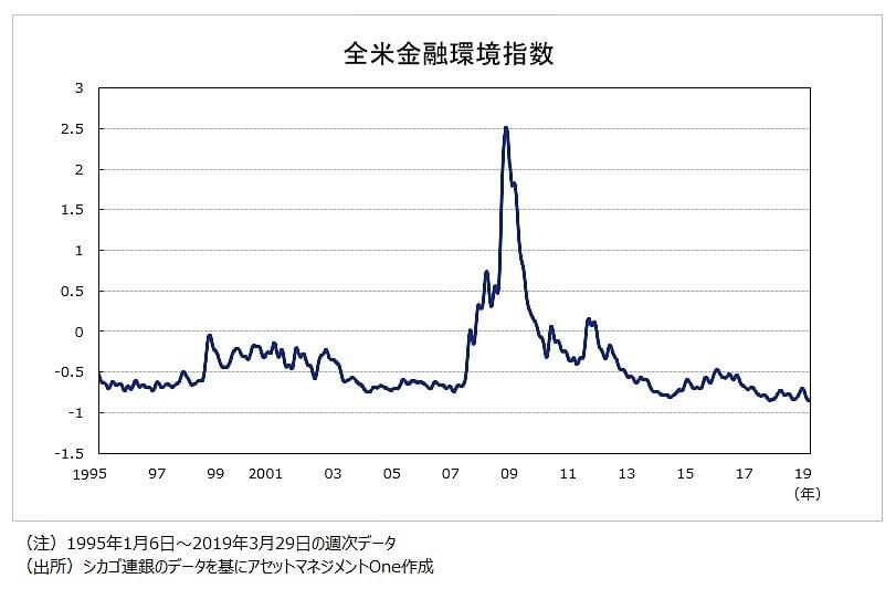 金融環境指数