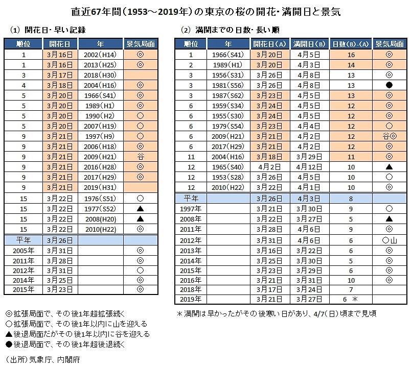 桜の開花と株価