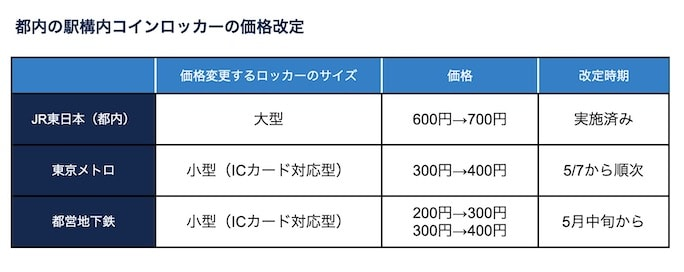 都内の駅構内コインロッカーの価格改定一覧