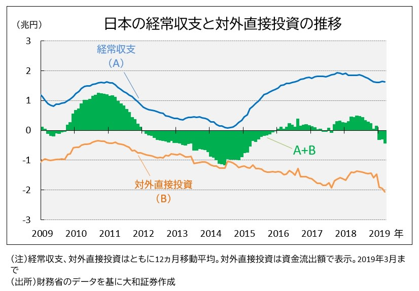 日本の経常黒字