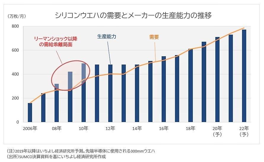 需給グラフ