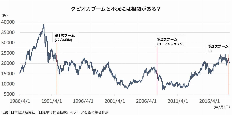 バブル 崩壊 日本