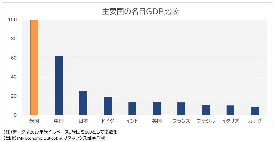 GDP比較