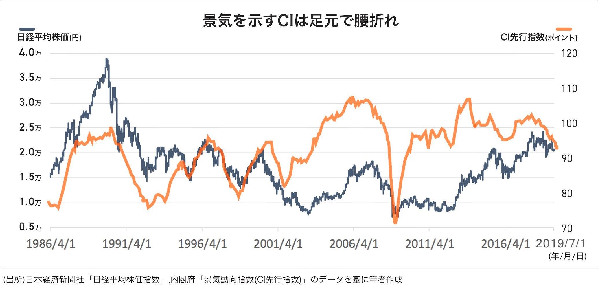 CIと株価