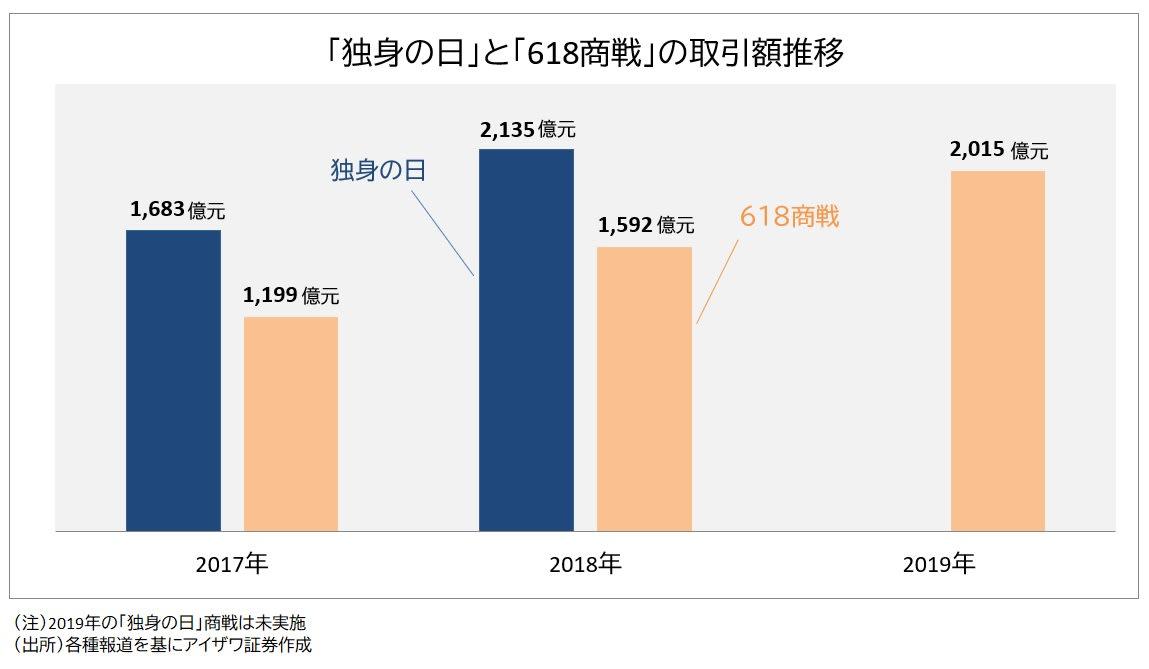 中国ネット通販の取引額