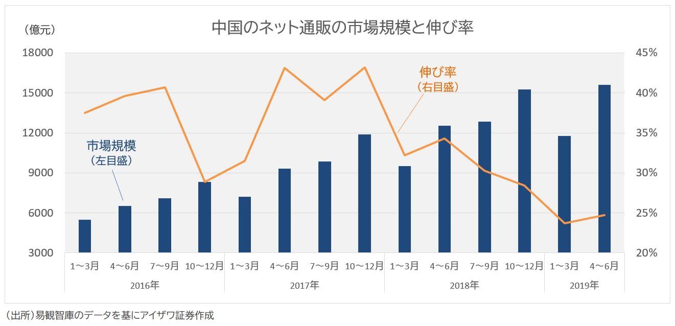 中国ネット通販の市場規模