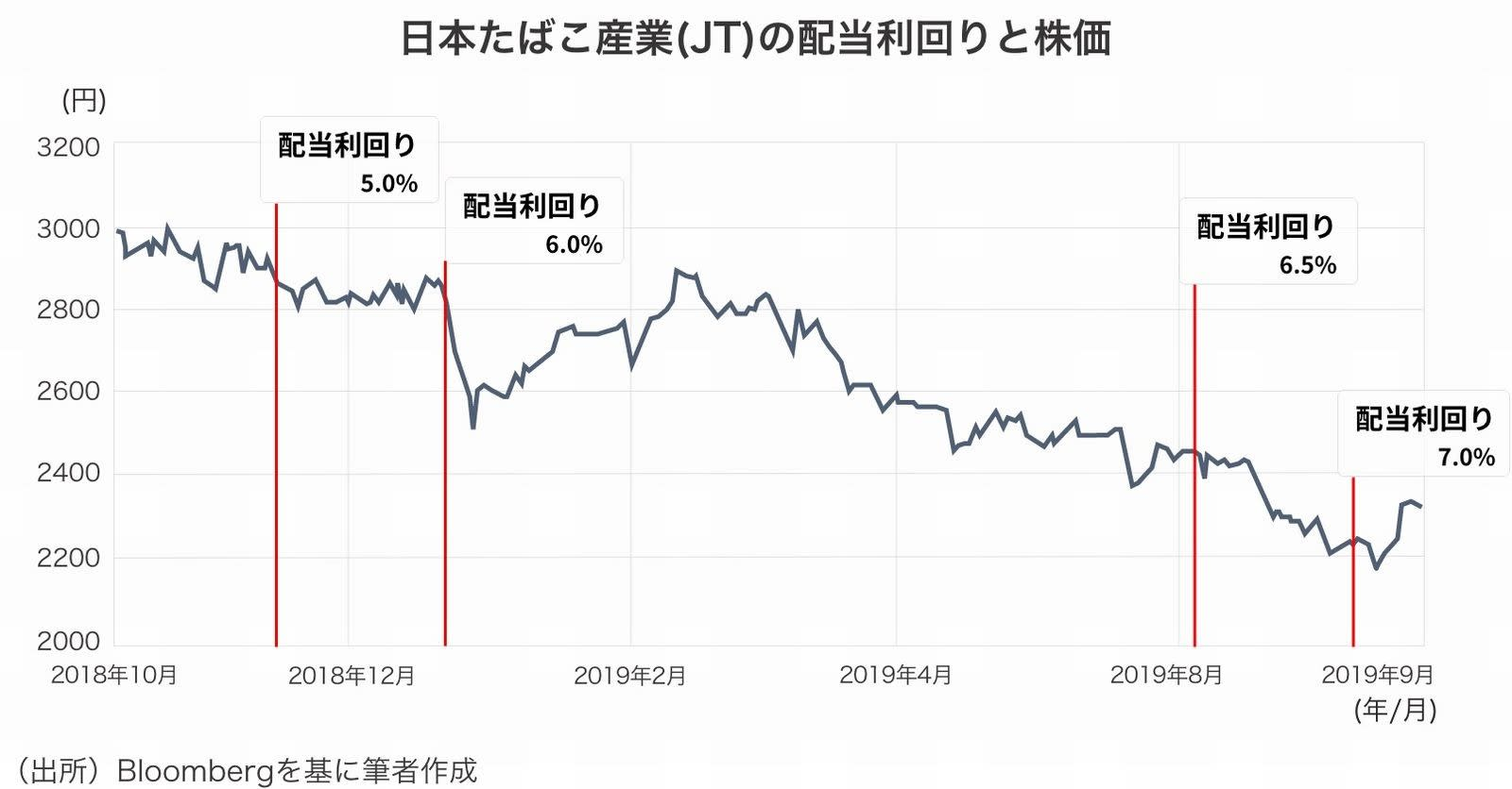 JTの株価と利回り