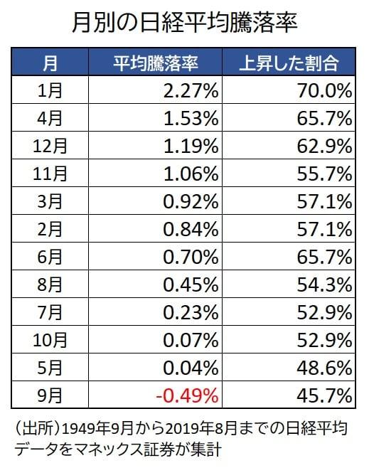 月別の平均騰落率