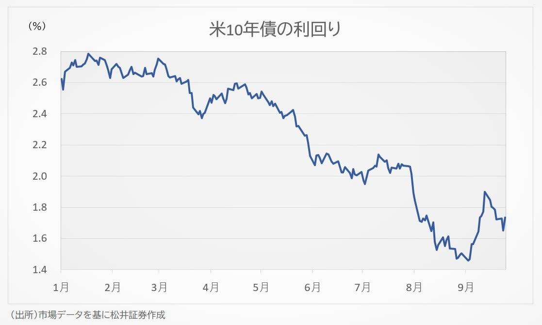 米10年債金利