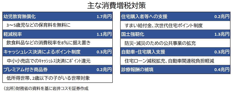 主な消費増税対策