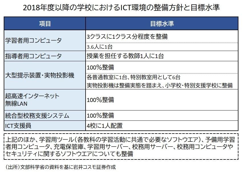 ICT環境の整備目標