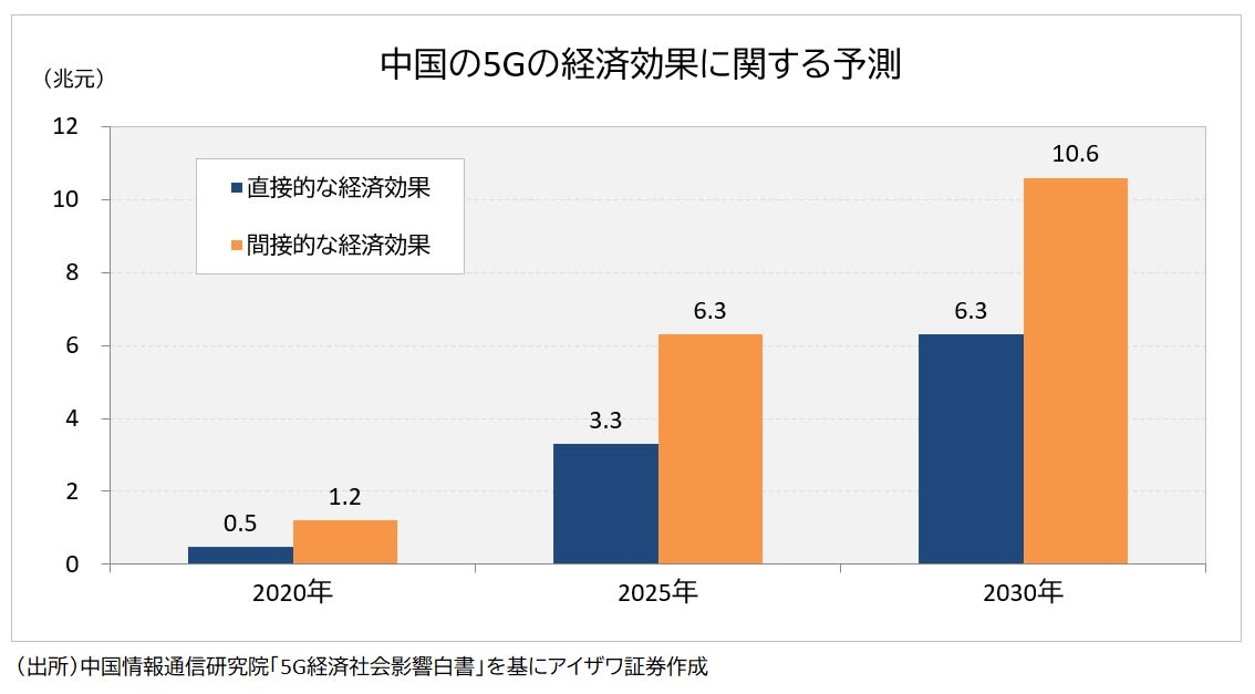 5Gの経済効果