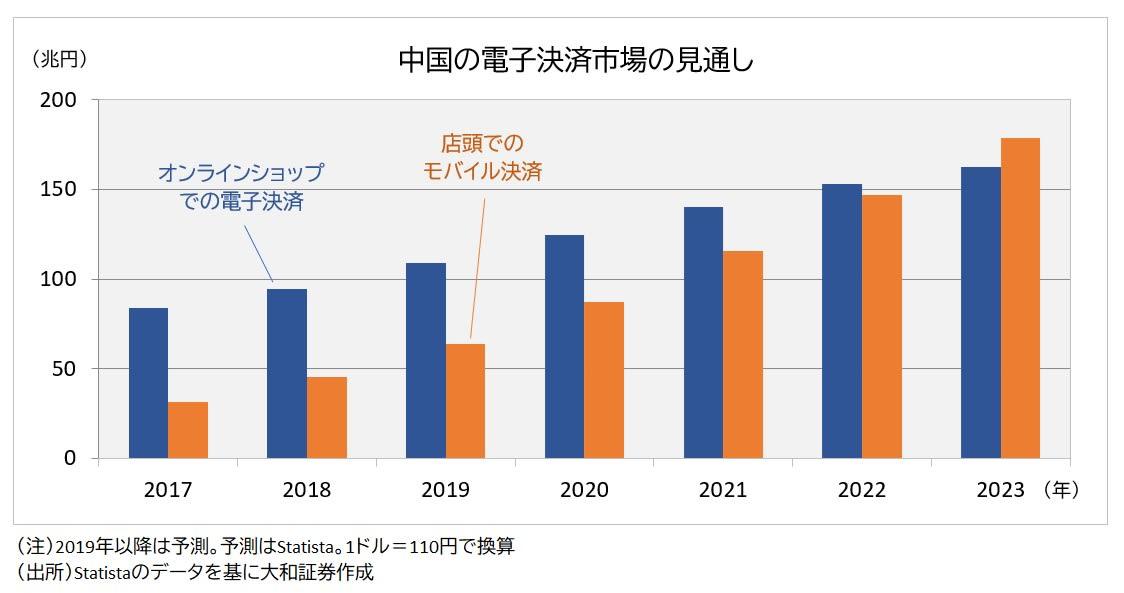 中国の電子決済市場