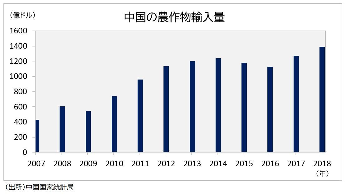中国の農産物輸入量