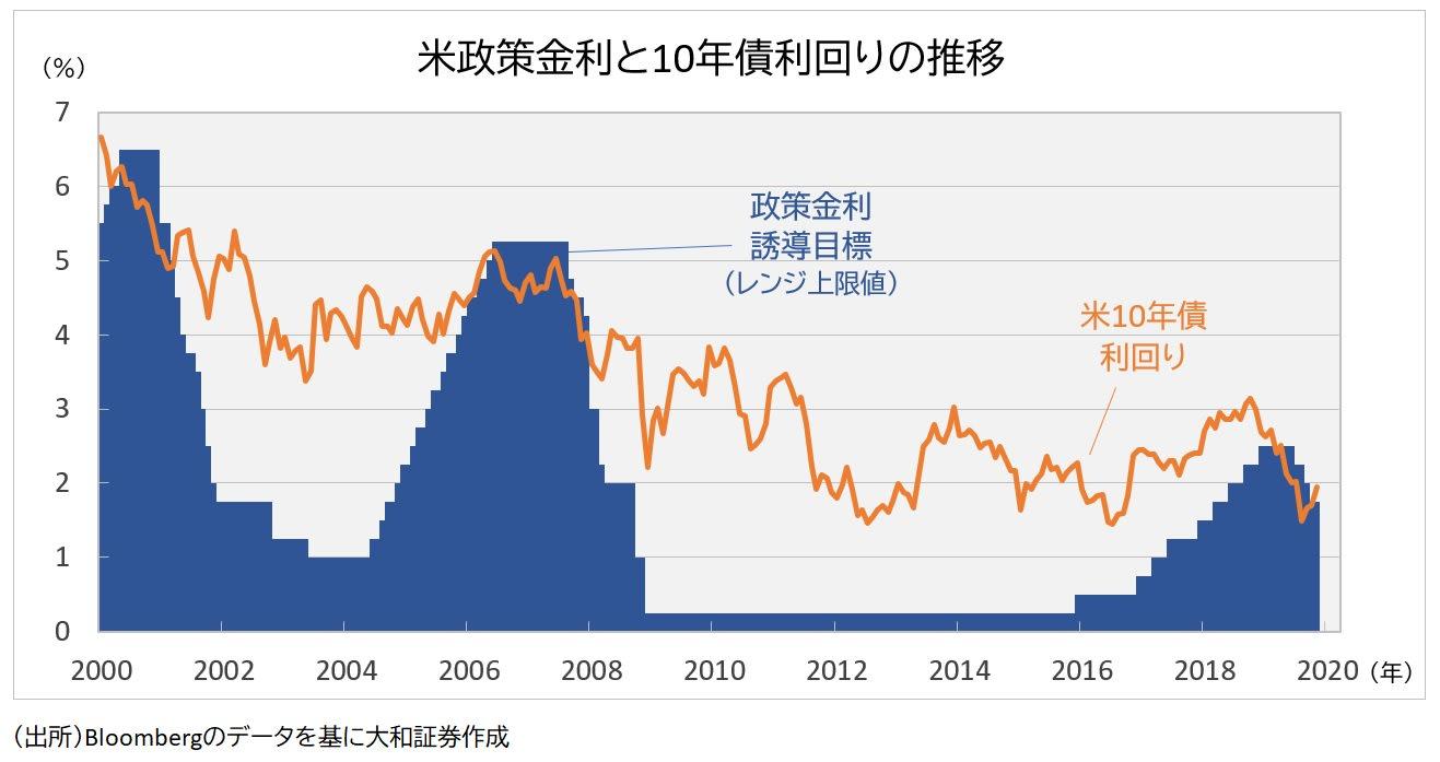 政策金利と10年債利回り