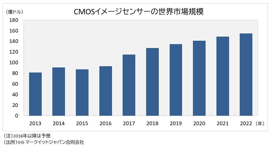CMOS市場規模