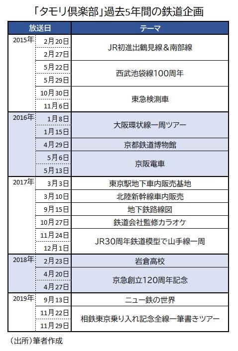 タモリ倶楽部鉄道企画