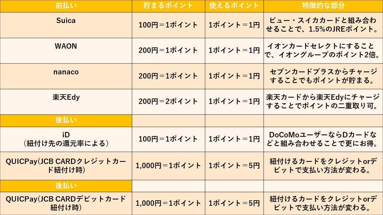 電子マネー表