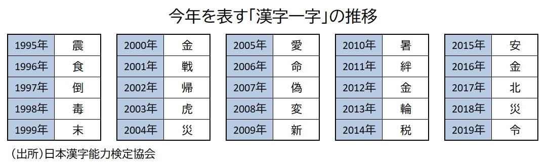 今年 の 漢字 ランキング