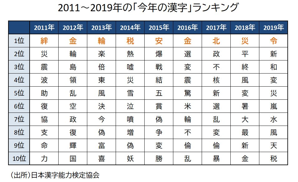 「今年の漢字」ランキング