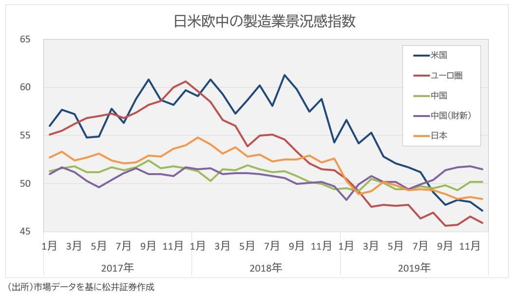 製造業景況感指数