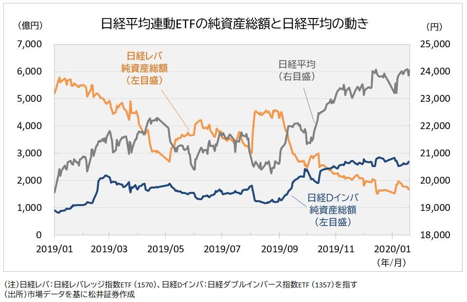 日経平均連動ETF