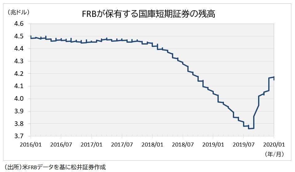FRB国庫短期証券
