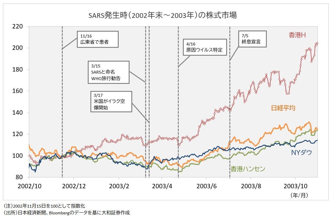 SARS時の株式市場