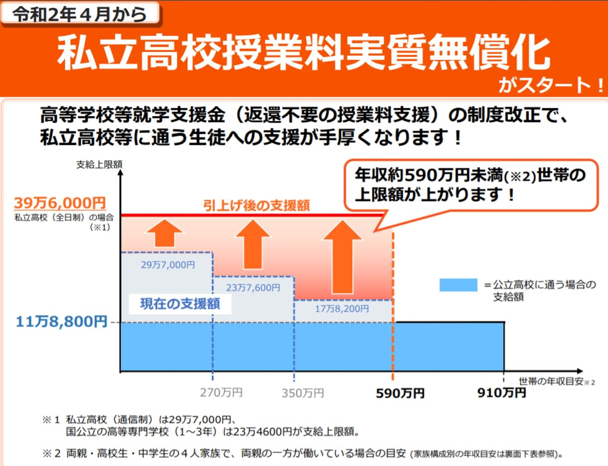 図1:2020年4月から私立高校授業料補助