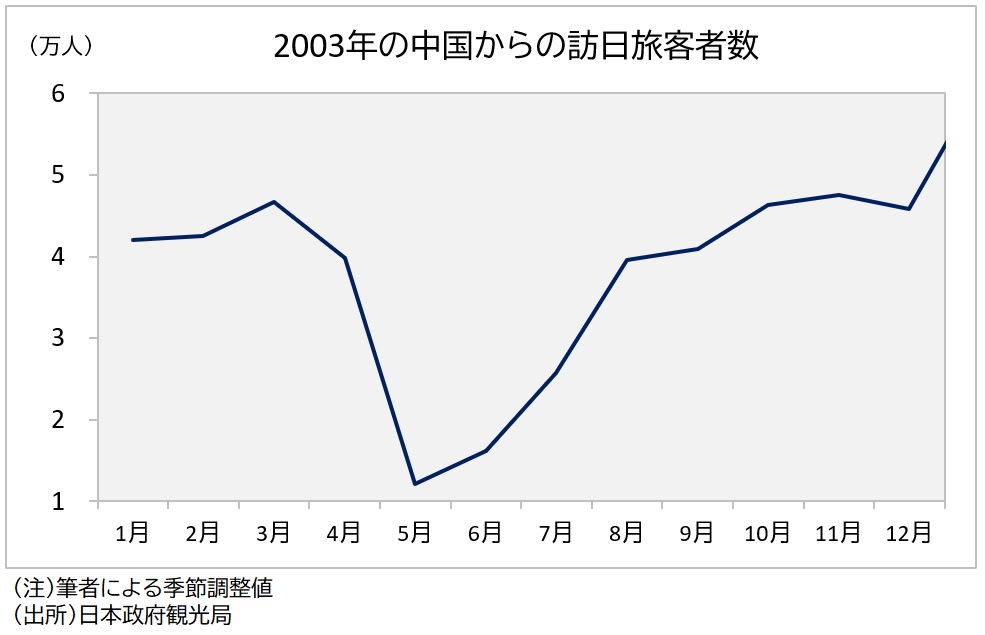 2003年の訪日中国人旅客数