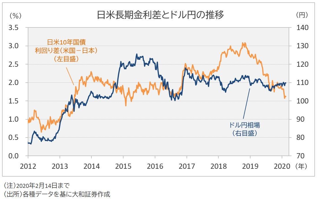 金利差とドル円