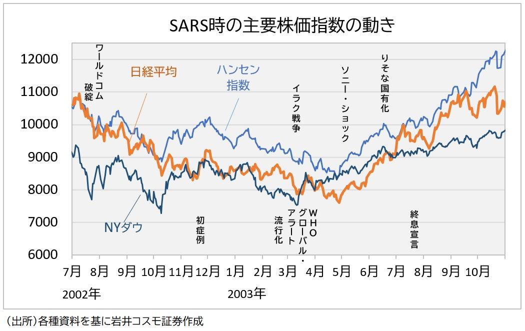 SARS時の値動き