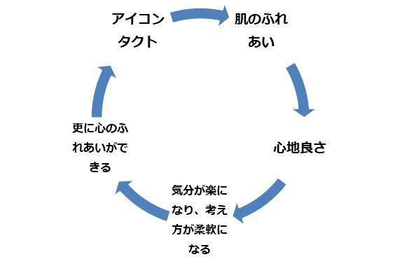 オキシトシンの好循環サイクル
