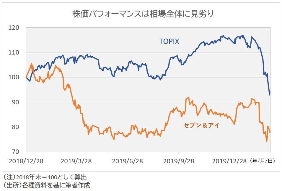 セブン株価とTOPIX