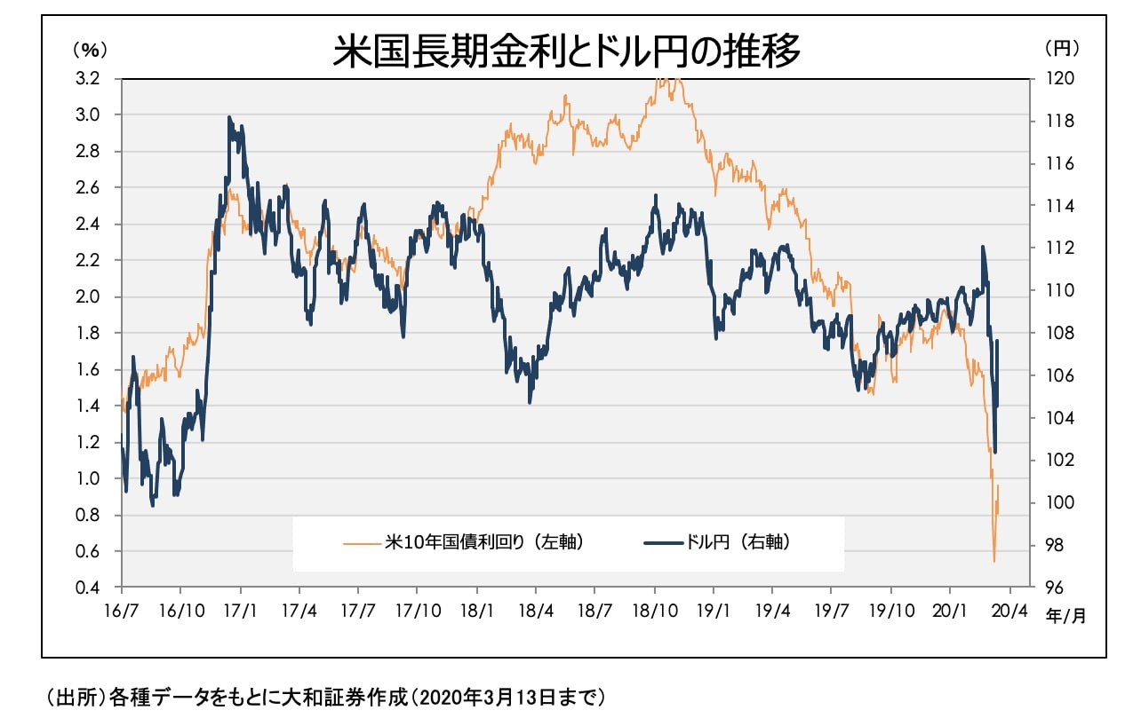 米国長期金利とドル円の推移
