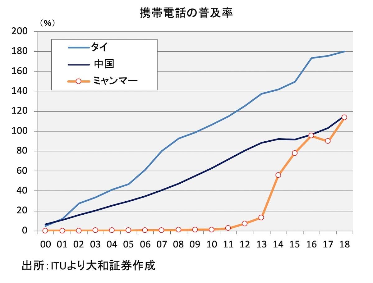 携帯電話の普及率