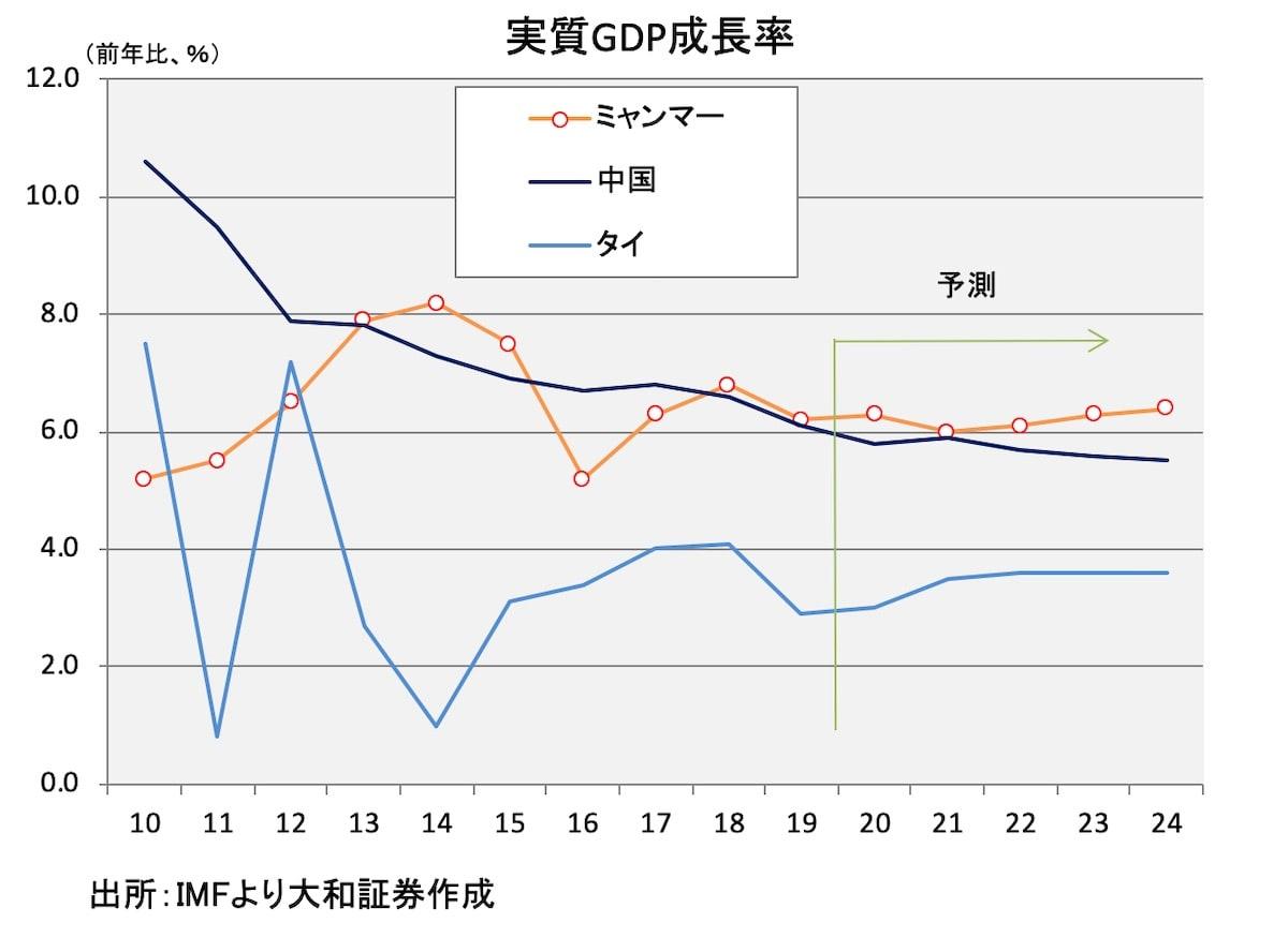 実質GDP成長率