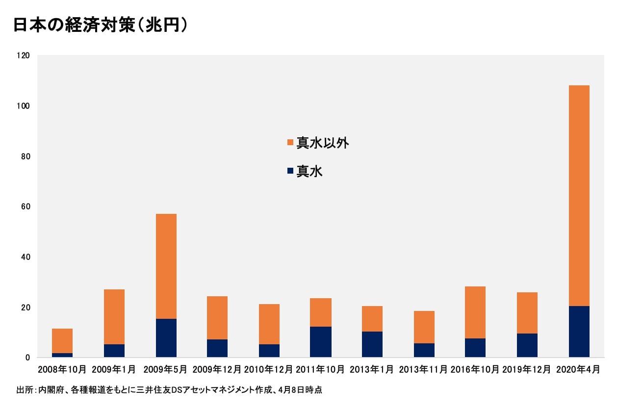 日本の経済対策