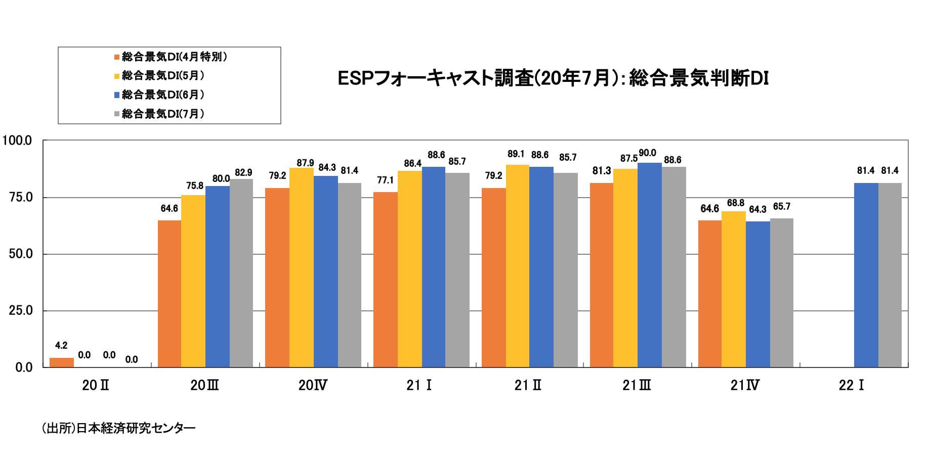 ESPフォーキャスト調査・総合景気判断DI