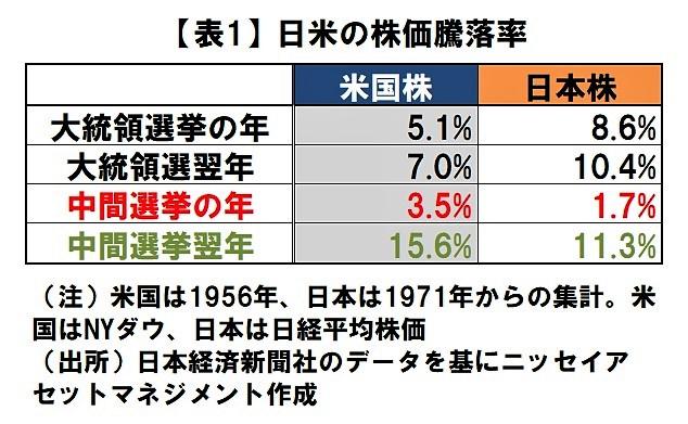 米中間選挙がどんな結果なら、株価は上昇しやすいか – MONEY PLUS